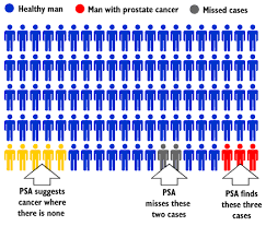 Cancer Psa Chart Ontario Ministry Of Health And Long Term Care Health Care