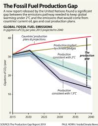 Were Falling Short Climate Report Grim Climate Denial
