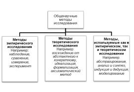 НОУ ИНТУИТ Лекция Методологический аппарат научного исследования Классификация общенаучных методов исследования