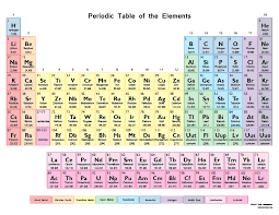 IGCSE Chemistry: 1.13 Understand that the Periodic Table is an ...