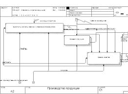 Дипломная работа Моделирование основных бизнес процессов  На диаграмме декомпозиции работы нумеруются автоматически слева направо Номер работы показывается в правом нижнем углу В левом верхнем углу изображается