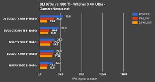Gtx 970 Sli Vs Single 980 Ti Is Sli Worth It