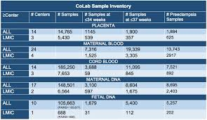Sample Inventory Global Pregnancy Colab