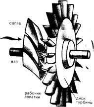 Тепловые гидравлические и атомные электростанции Теплоэлектроцентраль отличается от конденсационной станции установленной на ней специальной теплофикационной турбиной с отбором пара