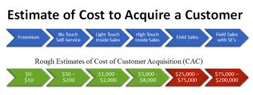 customer acquisition cost 9 steps to lower customer acquisition cost and higher value