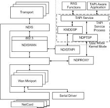 RAS Architecture Overview - Windows drivers | Microsoft Docs