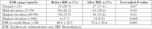 Erythrocyte Sedimentation Rate In Stable Patients On Chronic