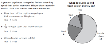 Interpret And Construct Pie Charts And Line Graphs And Use