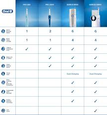 Electric Toothbrush Comparison Chart Electric Toothbrushes Oral B