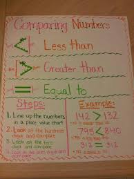My Version Of A Comparing Numbers Anchor Chart Math Charts