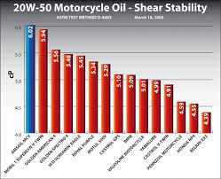Amsoil Motor Oills For Harley Davidsons