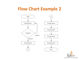 Quality Assurance Plan Example Process Flow Chart For Quality Assurance Wiring Diagram