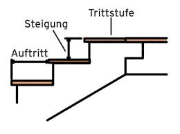 Diese treppen können sowohl geradläufige, als auch gewendelte treppen und sogar spiraltreppen sein. Treppe Planen Und Einbauen Das Haus