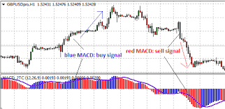 Free Macd Charts Coloured Macd Indicator Explained Investoo Com Trading