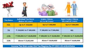 ine tax calculator fy 2021 22 ay