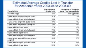 Transfer Students Still Lose Lots Of Credits Community