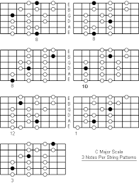 Guitar Major Scale Patterns Delectable C Major Scale Note Information And Scale Diagrams For Guitarists