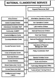 Fbi Hierarchy Chart First Complete Look At The Cias National Clandestine