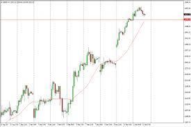 S Dax Chart Dax Price Forecast September 13 2017 Technical Analysis