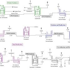 Api Manufacturing Process Flow Chart Flow Diagram Of The Api Process Download Scientific Diagram