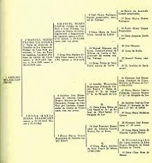 My Pedigree Chart Pedigree Chart Wikipedia