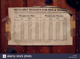 Disclosed Photographic Height And Weight Chart Cockeyed