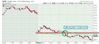 The Keystone Speculator Vix Volatility And Spx S P 500 5