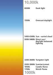 Led Kelvin Color Chart Philips Led Color Temperature Chart Www Bedowntowndaytona Com
