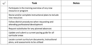 Checklists To Begin The School Year Curriculum Leadership Institute