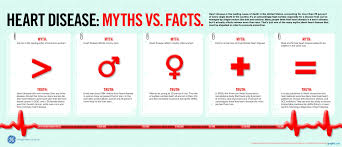 Heart Attack Chart Heart Disease Myths And Facts Chart Graph Infographics