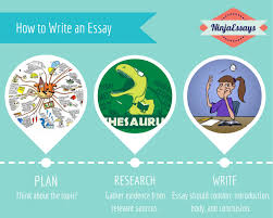how to write an essay academic paper blog nuvolexa  how to write an essay visual ly plan essay 53677e331cc6e how to write an essays essay