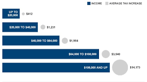Stimulus Tax Refund Chart Americans Face 3 500 Fiscal Cliff Tax Hit