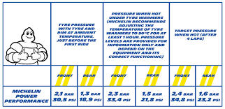 Michelin Tire Pressure Chart For Cars 14 Punctual Tyre Pressure Chart Uk
