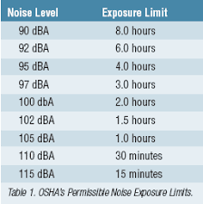 Sones Comparison Chart Industrial Noise Control Occupational Health Safety