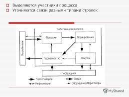 Презентация на тему Инструментарий качества Понимание проблемы  3 Выделяются участники процесса Уточняются связи разными типами стрелок