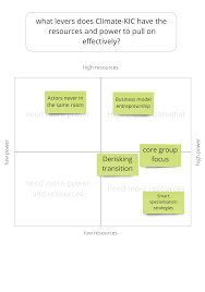 Climate Innovation Impact Goals
