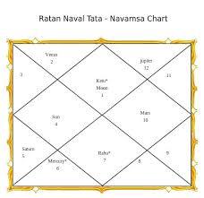 Ratan Naval Tata Navamsa Chart Ratan Naval Tata Navams