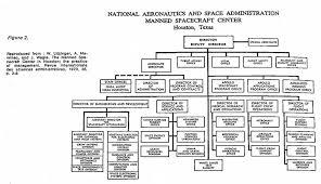 Organizational Chart Of Multinational Company Matrix Organization And Organizational Networks