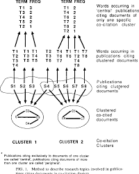 Figure 1 From Mapping Of Science By Combined Co Citation And Word