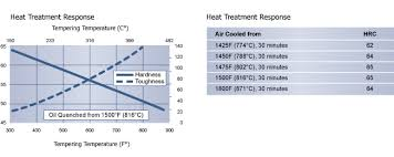 Heat Treatment Chart O1 Heat Treat Color Chart Best Picture Of Chart Anyimage Org