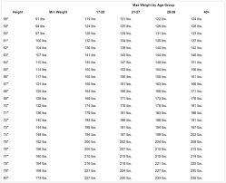 Army Height And Weight Chart Calculator Army Height And Weight Chart Samples