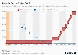 Us Federal Funds Rate Chart Ready For The Us Federal Reserve Rate Cut Cnbctv18 Com