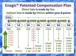 Enagic Compensation Plan Chart Enagic Commission Chart Enagic Compensation Plan Ebook