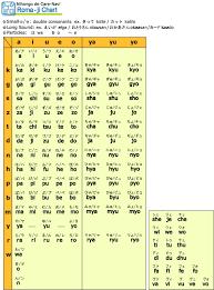 50 Kana Syllabary Chart