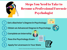 best forensic psychology dissertation ideas list of 10 forensic psychology