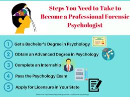 best forensic psychology dissertation ideas list of 10 forensic psychology
