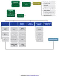 3 Fbi Organizational Chart Templates Free Templates In