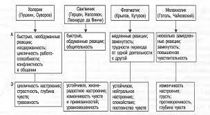 Курсовая работа личность и темперамент > документ найден Курсовая работа личность и темперамент