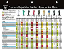 Ppe Glove Selection Chart Personal Protective Equipment Environment Health Safety