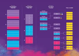 World Cup Tournament Chart Netball World Cup
